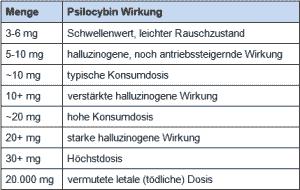 Psilocybin - Wirkung und Dosierung