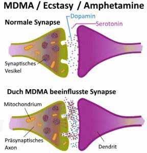 Herstellung Von Amphetamin
