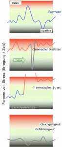 Formen von Stress - Erregungsverlauf über die Zeit.