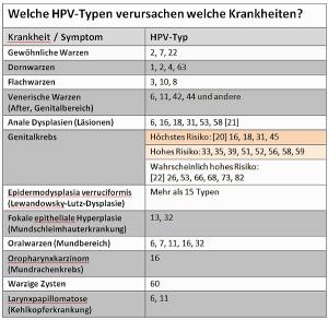 Unterschiedliche HPV-Typen verursachen unterschiedliche Symptome.