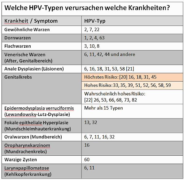 hpv torokrák kimutatása a genitális szemölcsök fertőzésének módszerei