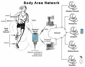 Fitness-Tracker verbinden Körper und Technik in einem Netzwerk.