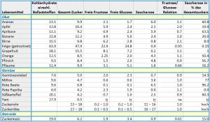 Die Fructoseintoleranz Tabelle zeigt den Fructosegehalt von Obst und Gemüse.