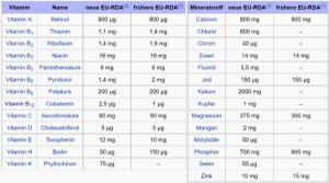 In einer Vitalstoffe-Tabelle finden Sie wichtige Vitalstoffe mit Mengenempfehlungen für die tägliche Zufuhr.
