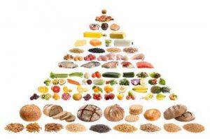 Die Ernährungsanalyse hilft dabei, die Ernährung entprechend der individuellen Ernährungspyramide umzustellen.